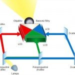 LCD projektor - princip