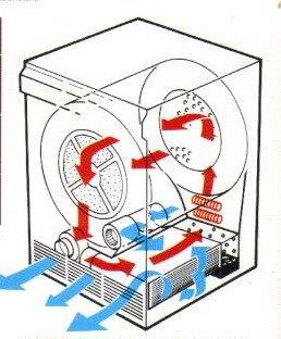Princip kondenzační sušičky